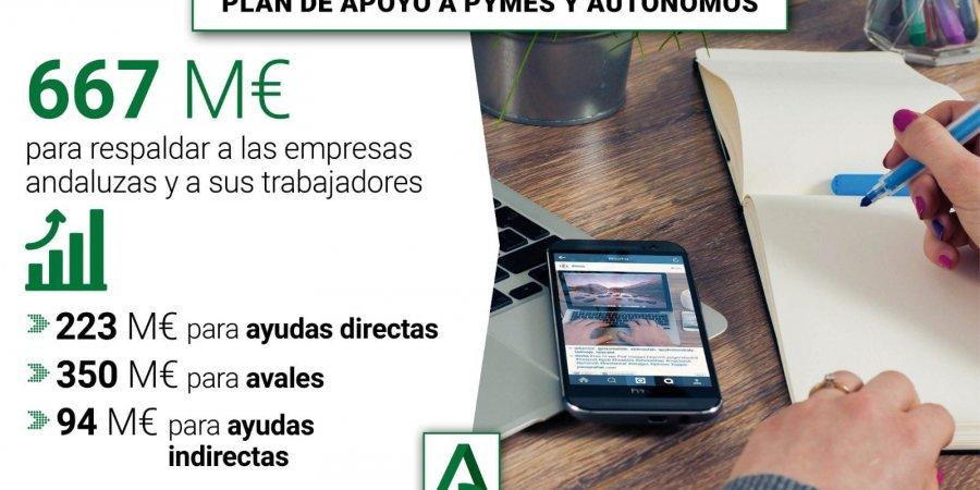 PLAN DE AYUDAS A PYMES Y AUTONOMOS